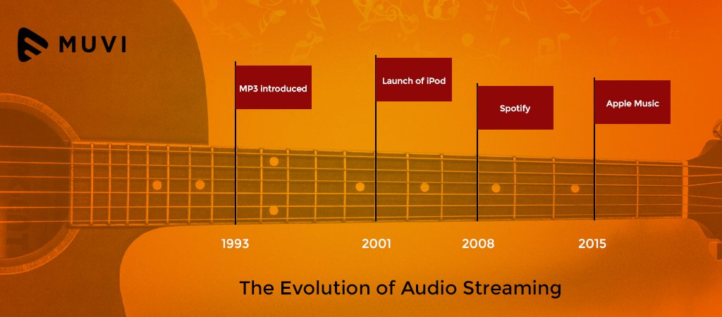 The Evolution of Online Audio Streaming