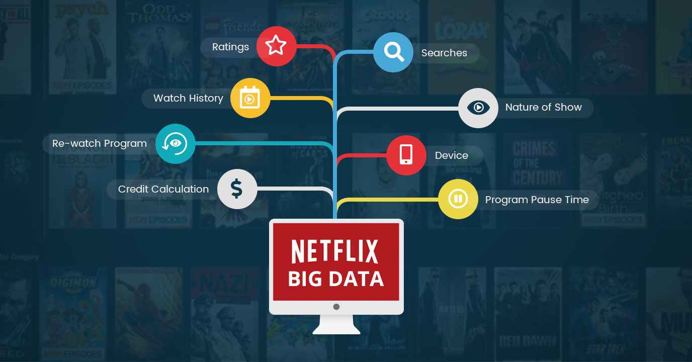 Deciphering the unstoppable Netflix and the role of Big Data