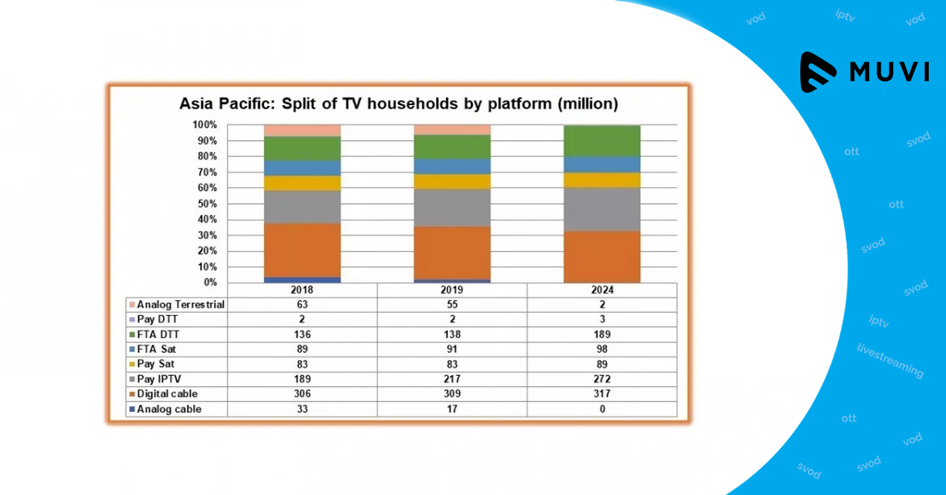 IPTV Fuels up Substantial Growth in Asia Pacific Pay-TV Sector