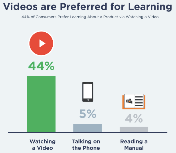 Preference of Videos for Learning