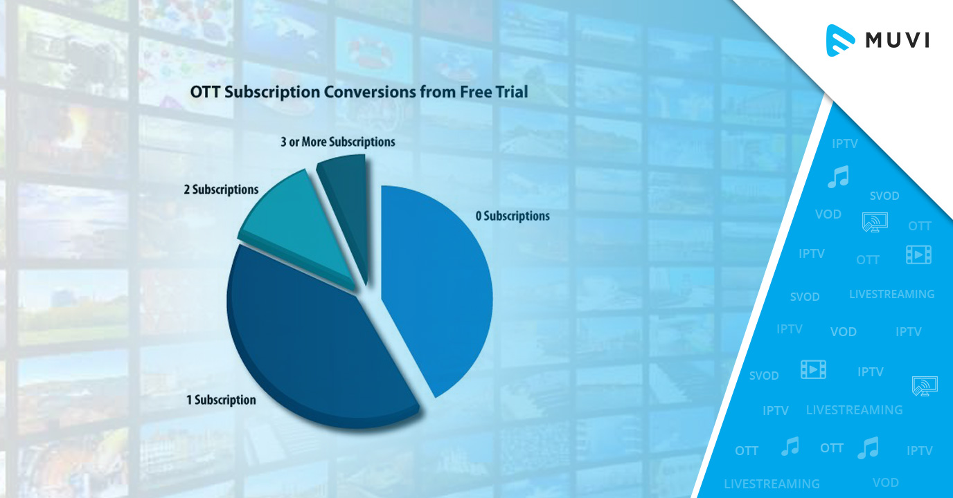 58% of US Viewers who took Free OTT Trials are now Paying Subscribers