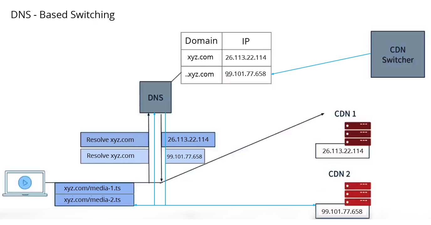 DNS-based CDN switching in video streaming