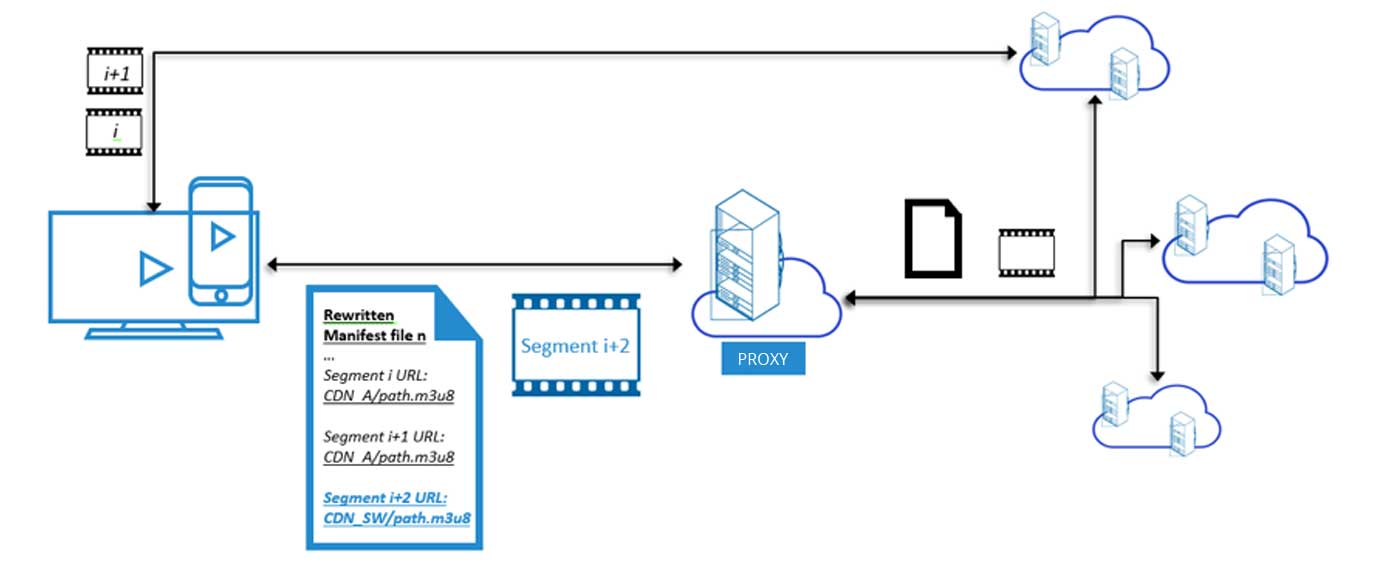 On-the-fly manifest rewrite-based CDN switching in online streaming