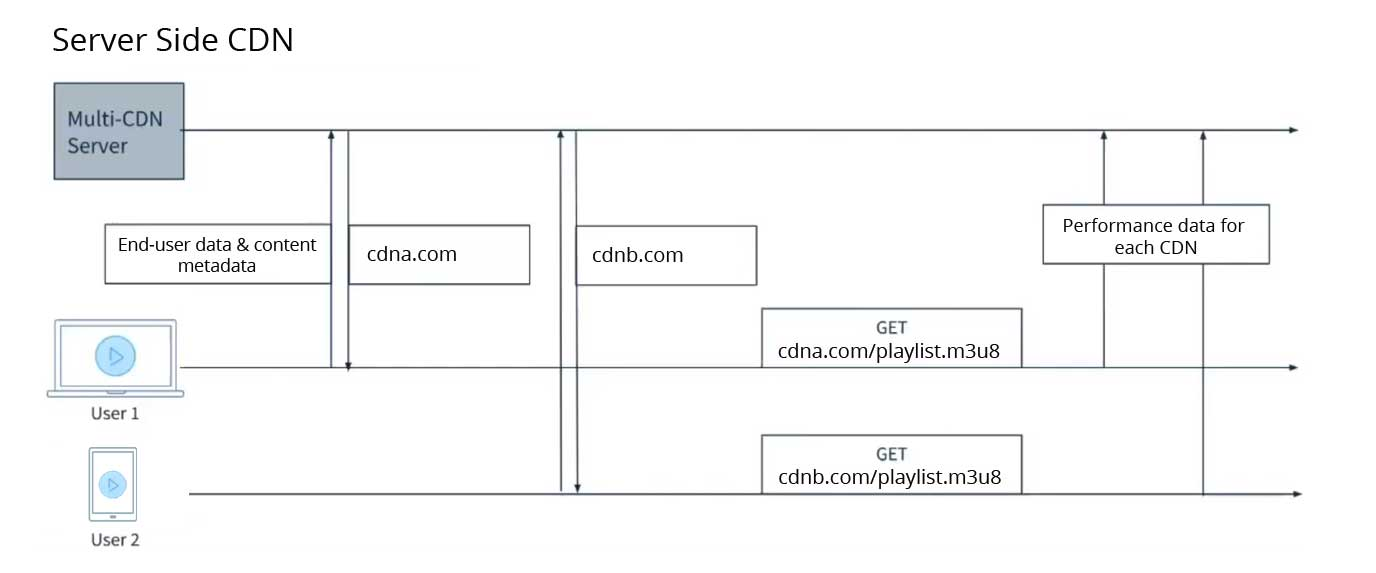 Server-side CDN switching in streaming