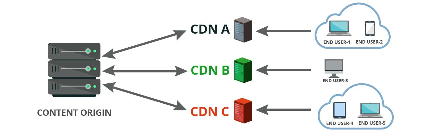 How Multi-CDN strategy works for online streaming