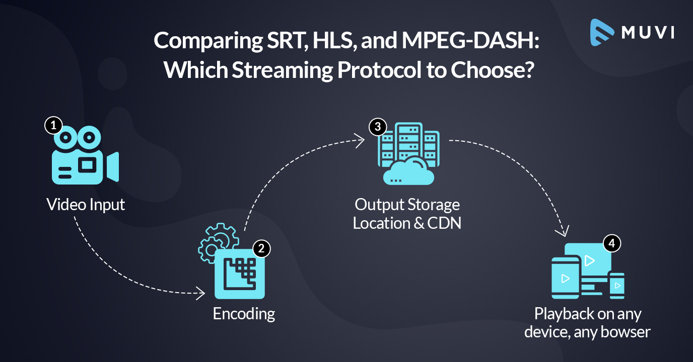 Comparing SRT, HLS, and MPEG-DASH: Which Streaming Protocol to Choose?