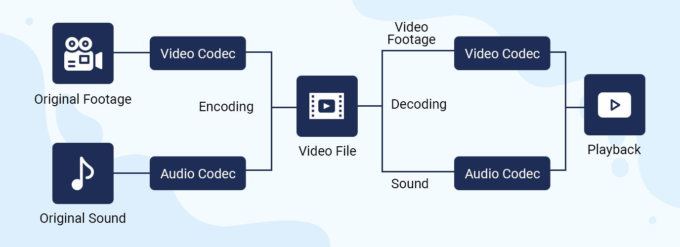 Audio & Video Encoding Process