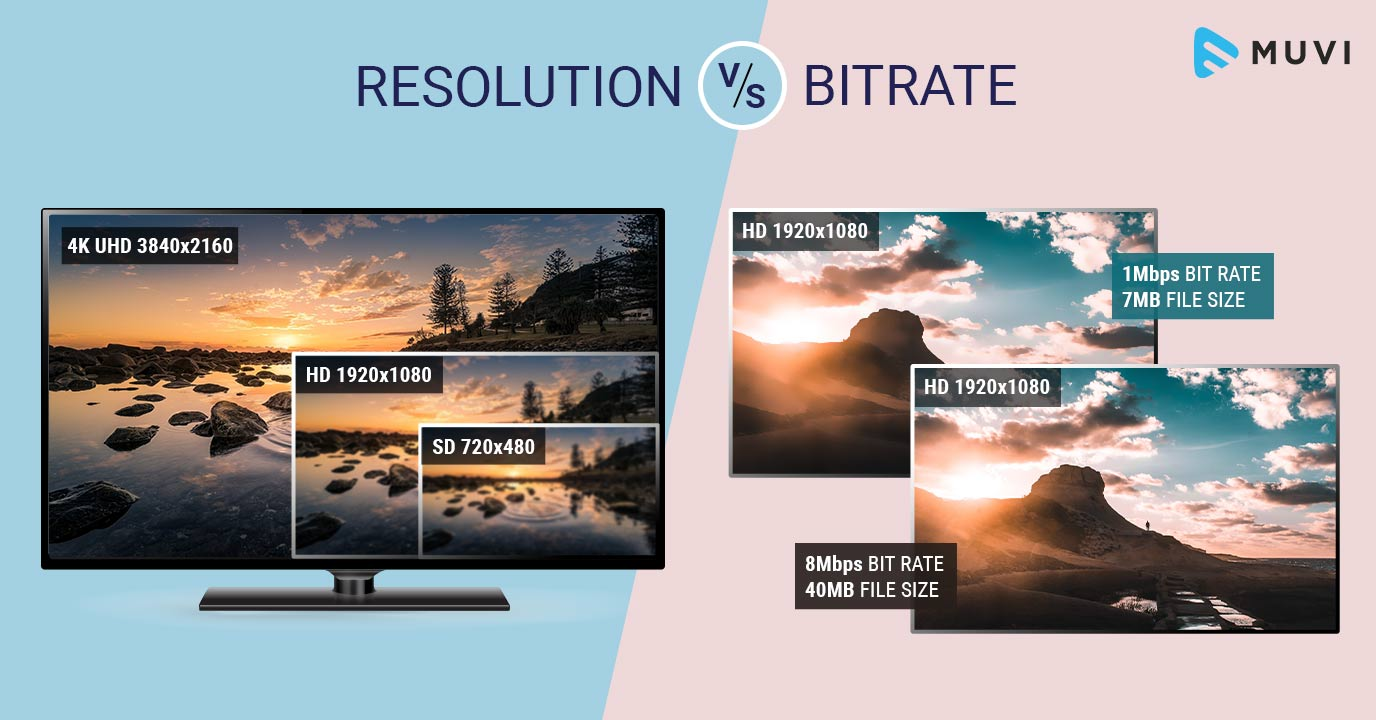 Video Bitrate or Resolution - What makes Video Streaming Better?