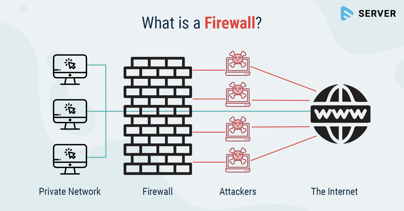 Firewall: Why Do You Need one?