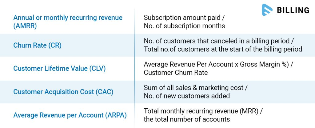 KPIs of Subscription Business
