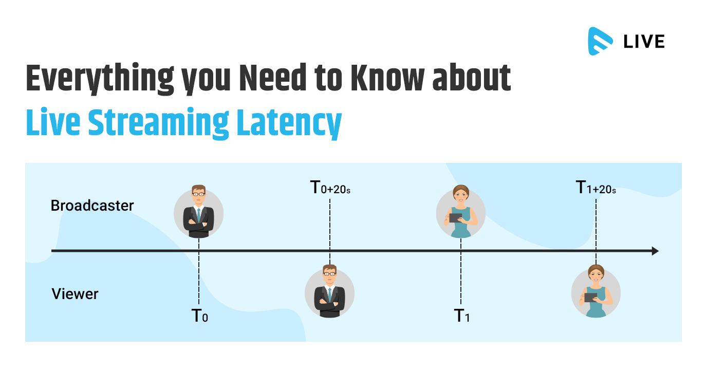 Everything you Need to Know about Live Streaming Latency