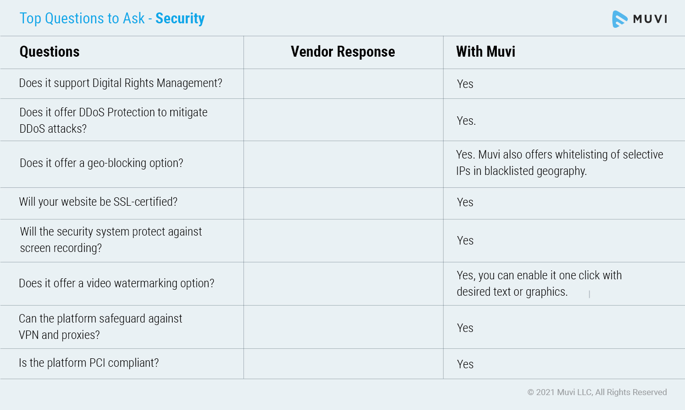 Top Questions to ask on Security