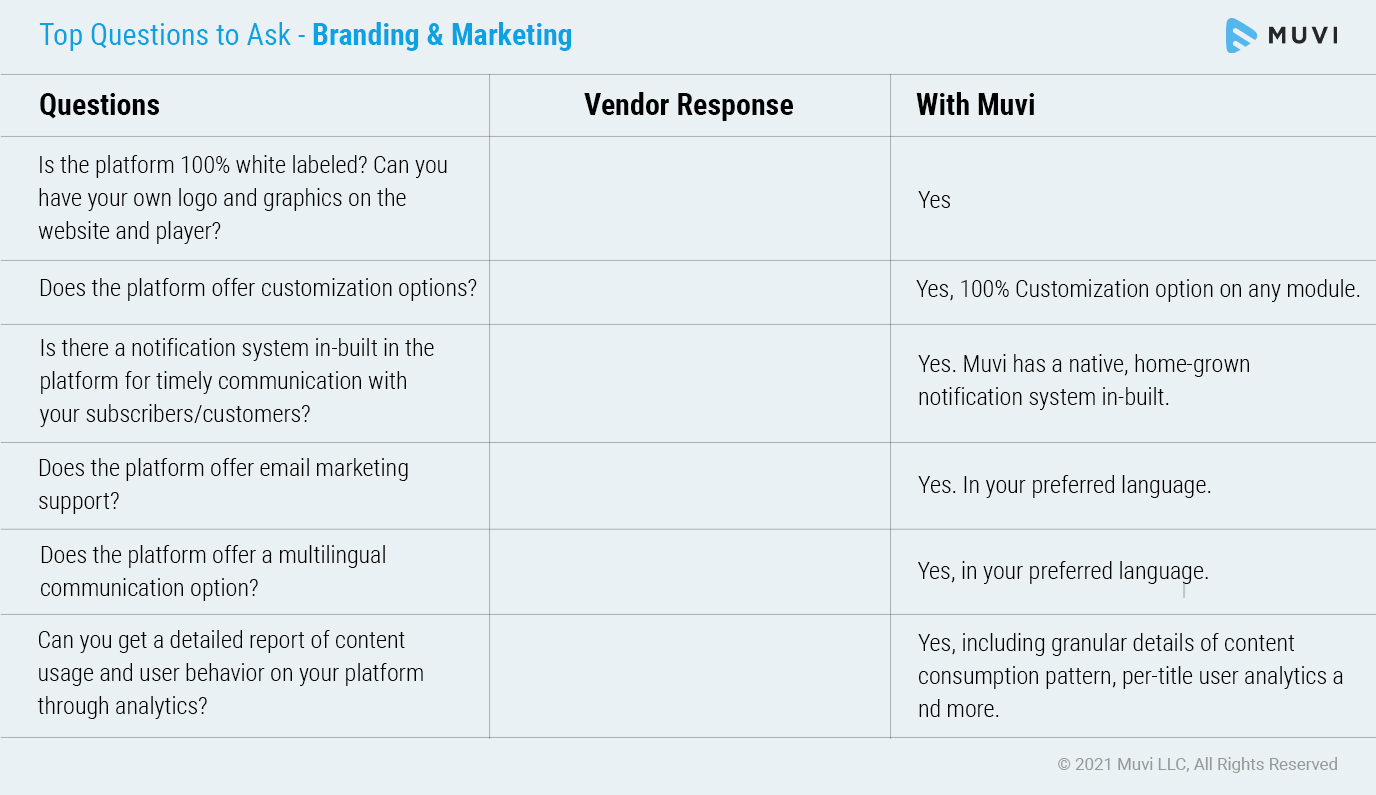 Top Questions to ask on Branding & Marketing features