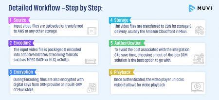 DRM workflow steps