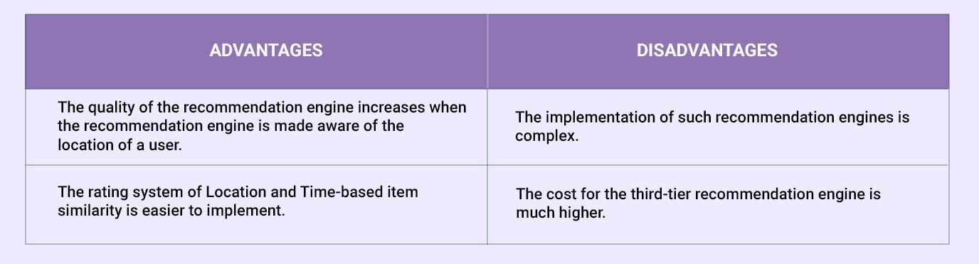 third tier recommendation engine