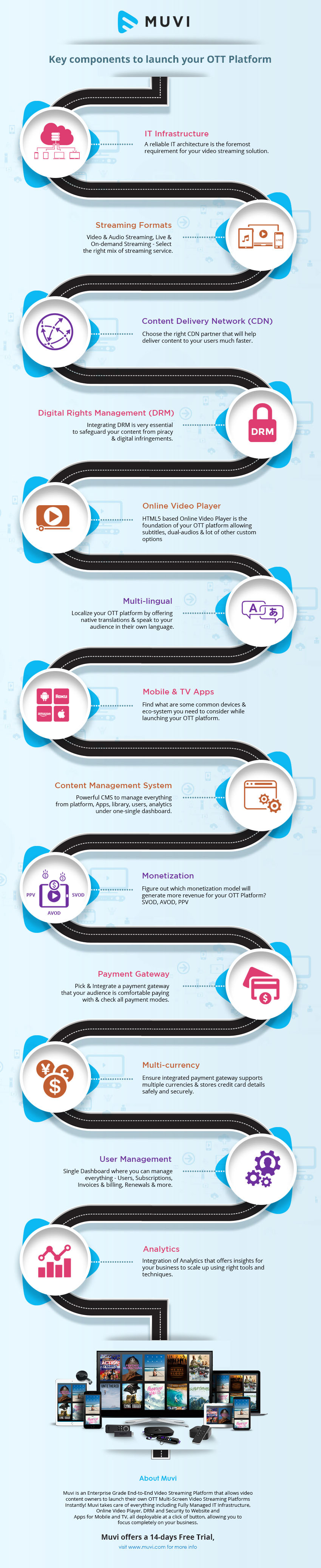Infographic: Key components to launch your OTT platform.